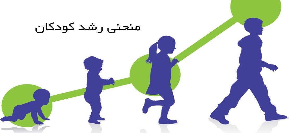 علائم و نشانه های اختلال در رشد کودکان